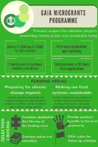 http://www.sci.ngo/climate-justice-campaign/new-gaia-microgrants-programme